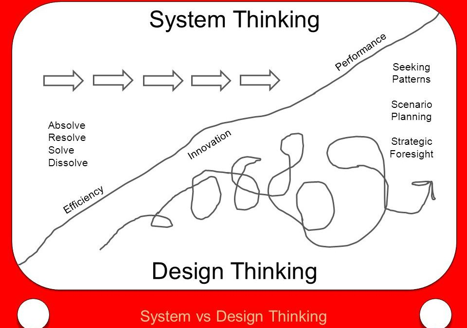 Design Thinking in Healthcare